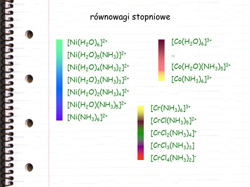 równowagi stopniowe [Ni(H2O)6]2+ [Co(H2O)6]3+ [Ni(H2O)5(NH3)]2+ ..